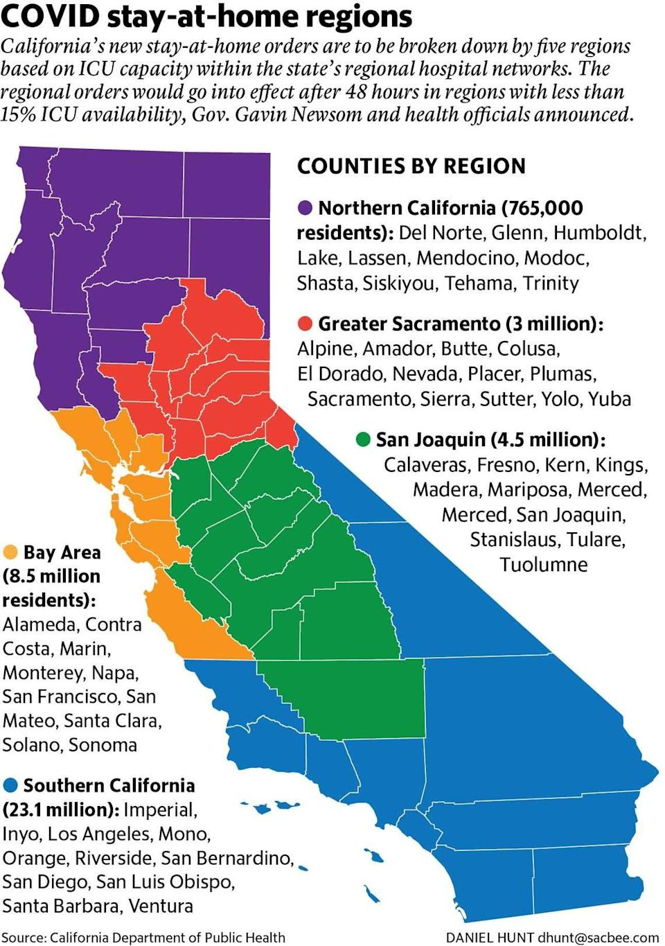 A map showing California's stay-at-home regions, based on hospital ICU capacity