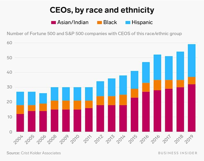 CEOs by race and ethnicity