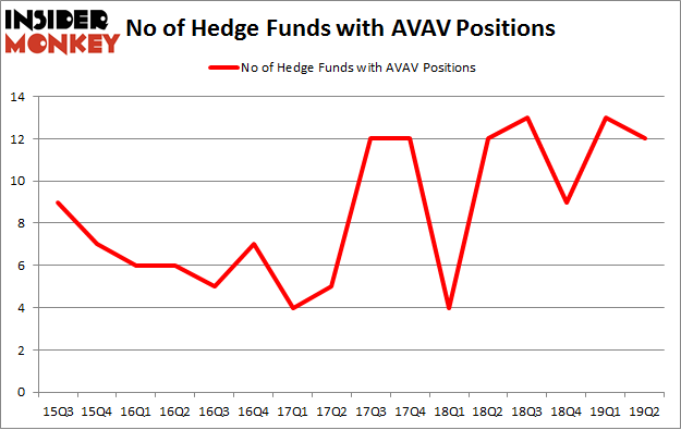 No of Hedge Funds with AVAV Positions