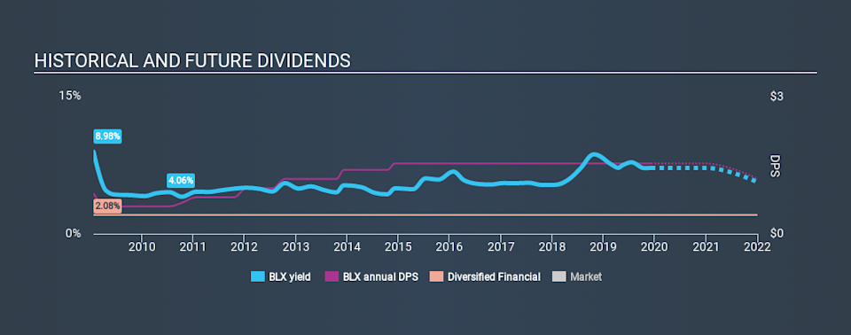 NYSE:BLX Historical Dividend Yield, December 7th 2019