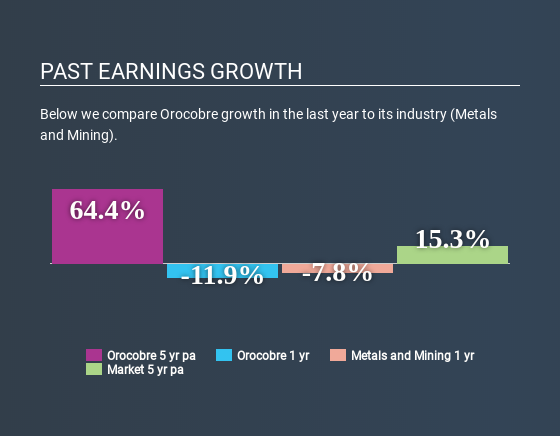 ASX:ORE Past Earnings Growth July 11th 2020