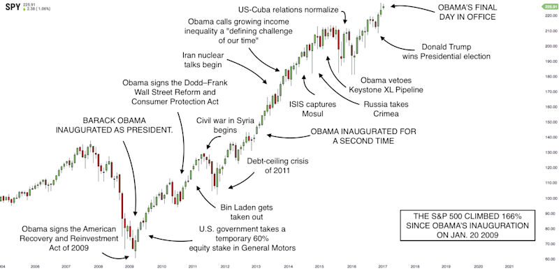8 Years of Politics, Obama, and the Stock Market