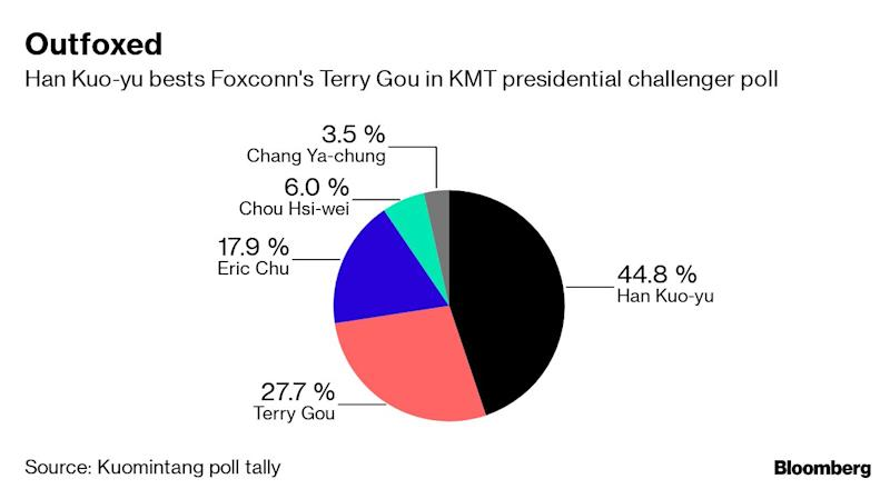 Foxconn Billionare Gou Stumbles in Bid for Taiwan's Presidency