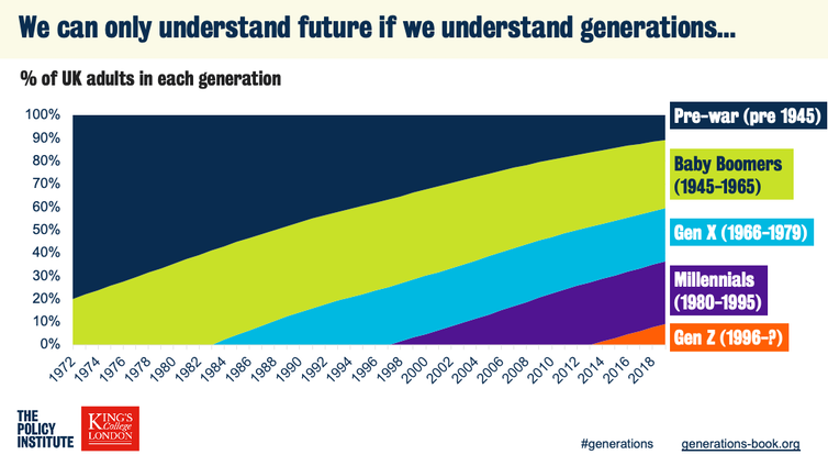 """<span class=""""caption"""">The changing generational balance of the UK.</span>"""