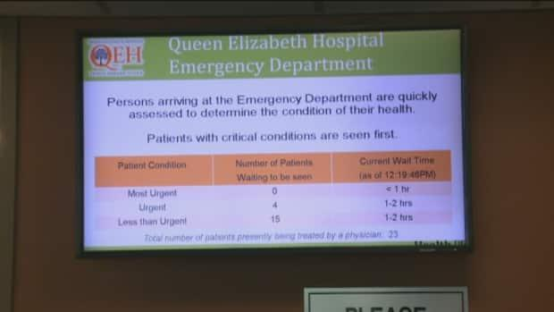 Last July, Health P.E.I. pulled the wait time website and screens in the ER because of COVID-19. (Laura Meader/CBC - image credit)