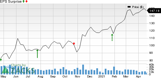 American Express Company Price and EPS Surprise