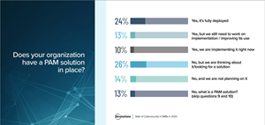 A new cybersecurity survey from Devolutions reveals that SMBs are vulnerable to cyberattacks. One of the biggest takeaways: the lack of a privileged access management solution – with 76% of respondents indicating they do not have a fully deployed PAM solution in place.