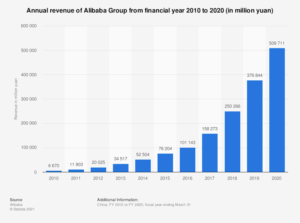 Statistic: Annual revenue of Alibaba Group from financial year 2010 to 2020 (in million yuan)   Statista