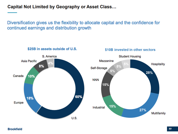 Two pie charts showing Brookfield Property's foreign exposure and broad diversification