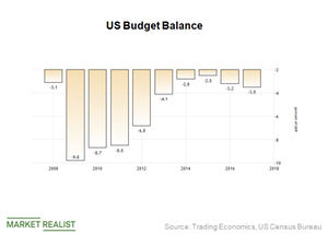 Could Gold Prices Gain on a Trillion-Dollar Budget Deficit?