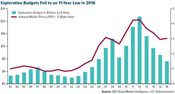 exploration budgets fell to an 11 year low in 2016