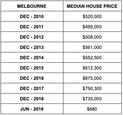 Median house prices in Melbourne. Source: ABS