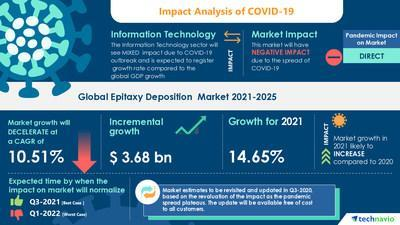 Technavio has announced its latest market research report titled Epitaxy Deposition Market by End-user and Geography - Forecast and Analysis 2021-2025