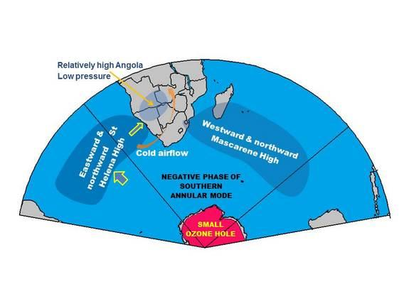 Linking the development of Large Ozone Hole to warming over southern Africa. Panel representd the state before the development of the large ozone hole.