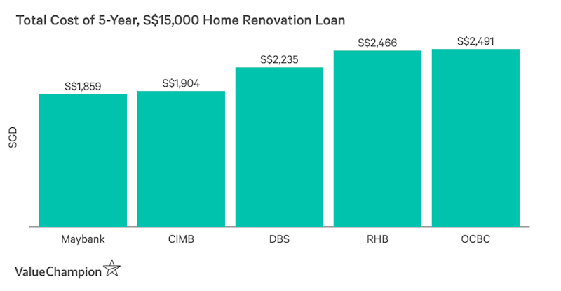 Comparing total cost of home renovation loans from major banks in Singapore, assuming a loan of S$15,000 over 5 years