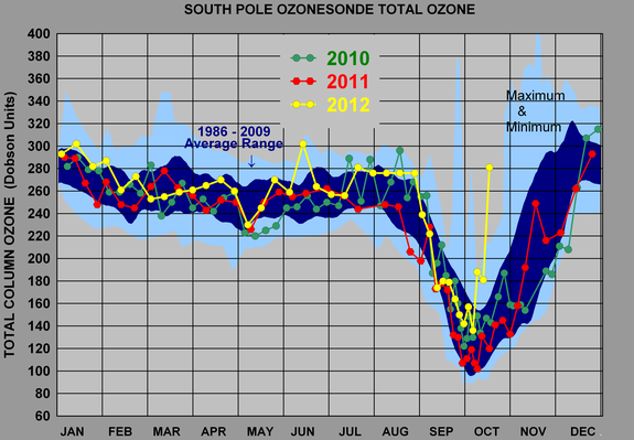 Ozone levels at the South Pole continue to plummet every Antarctic spring, when a coincidence of environmental factors and manmade chemicals in the atmosphere promote reactions that eat away at the protective ozone layer. This year (in yellow)
