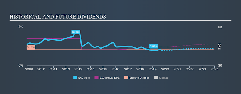 NYSE:EXC Historical Dividend Yield, September 23rd 2019