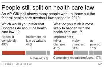 Chart shows answers to health care questions
