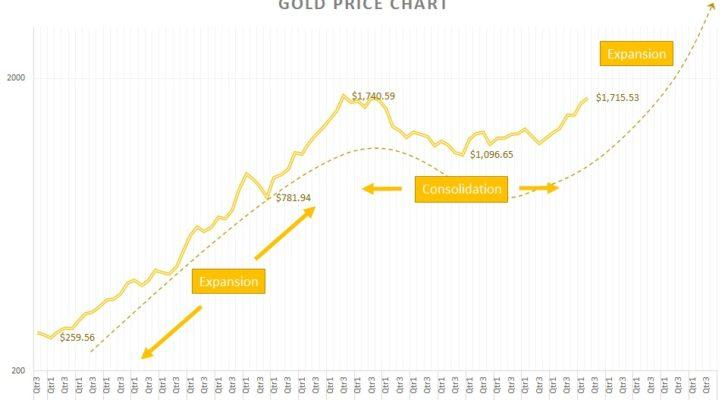 Gold price and market cycles
