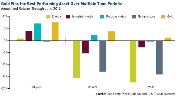 Gold was the best performing asset over multiple time periods