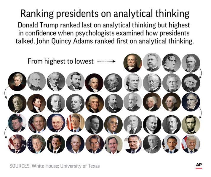 HOLD FOR RELEASE for 3 p.m. EST Monday; Researchers scored U.S. presidents on analytical thinking.;