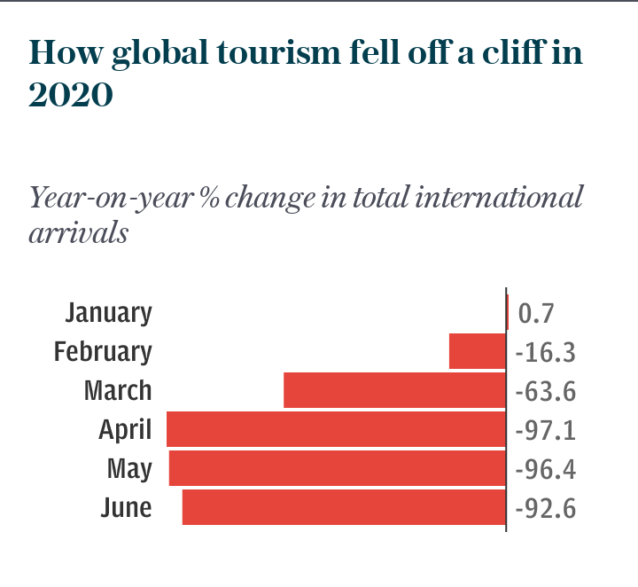 How global tourism fell off a cliff