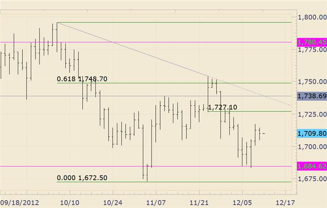 Commodity_Technical_Analysis_Gold_Fibonacci_Level_of_Interest_at_1427_body_gold.png, Commodity Technical Analysis: Gold Fibonacci Level of Interest at 1427