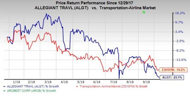 Solid demand for air travel boosts Allegiant's (ALGT) September traffic. Load factor improves on the back of traffic growth outweighing capacity expansion.