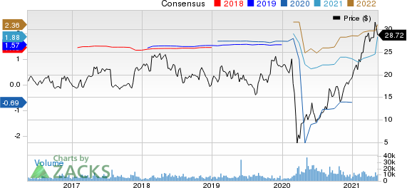 Bloomin Brands, Inc. Price and Consensus