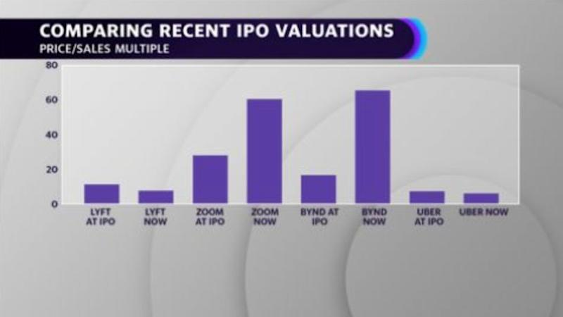 Comparing recent IPO valuations