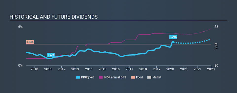 NYSE:INGR Historical Dividend Yield March 26th 2020