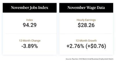The latest Paychex | IHS Markit Small Business Employment Watch shows that small business hiring remained largely consistent with the prior month, moderating slightly, down 0.03 percent nationally to 94.29. In November, hourly earnings growth stood at 2.76 percent,