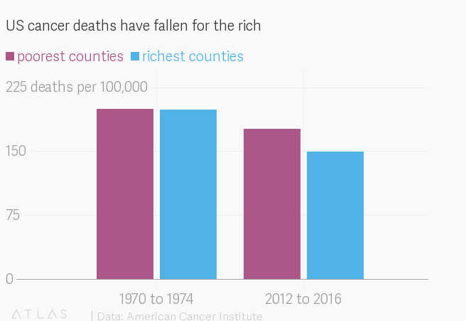 Rich people are lowering cancer death rates in the US