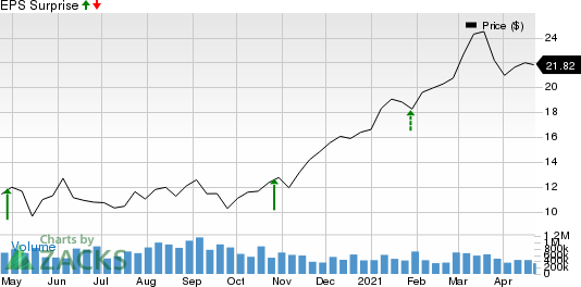 Flushing Financial Corporation Price and EPS Surprise