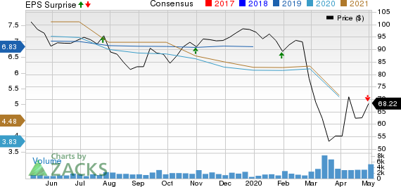 Cullen/Frost Bankers, Inc. Price, Consensus and EPS Surprise