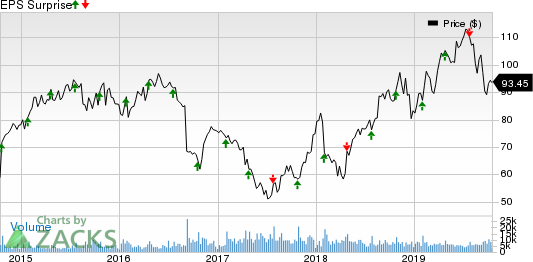 Tractor Supply Company Price and EPS Surprise