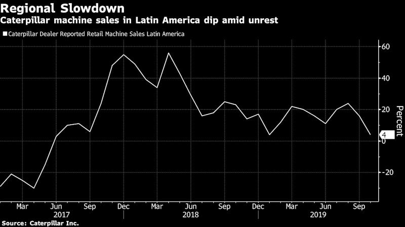 Caterpillar Takes a Hit as Chile Riots Add to Global Uncertainty