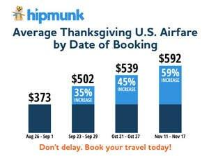 Thanksgiving Travel Plans? Hipmunk Recommends Booking Before Labor Day for the Best Deal