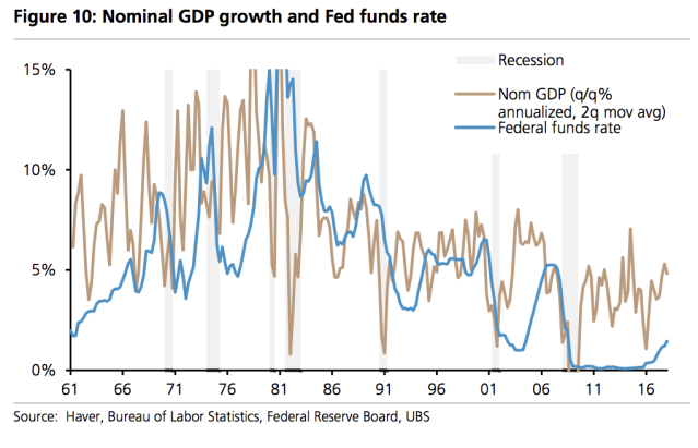 A chart showing the Federal funds rate and U.S. nominal growth rate over time and in recessions.