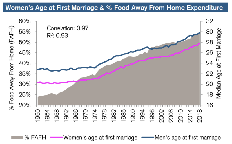 women's age at marriage