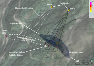 Image of a north looking 3D section showing the layout of the drill holes reported in this and the previous release relative to the northeast dipping modelled zone that is being targeted. The drill intercepts below the modelled zone suggest that the actual dip of the mineralized zone is flattening as it is traced to the northwest. Mineralization is open in that direction.