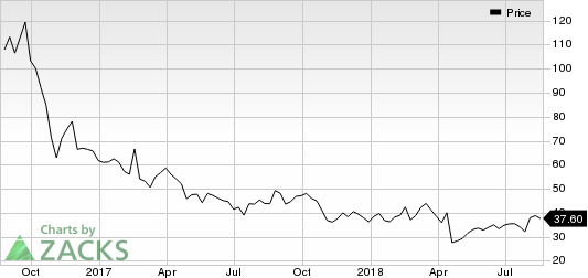 Top Ranked Momentum Stocks to Buy for August 20th