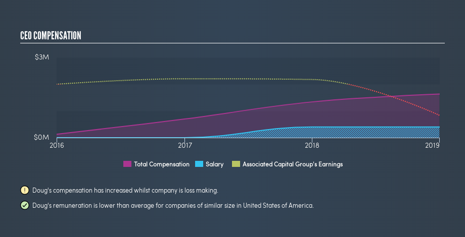 NYSE:AC CEO Compensation, July 10th 2019