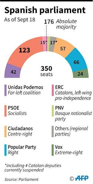 Spanish parliament, ahead of repeat general election in November 10