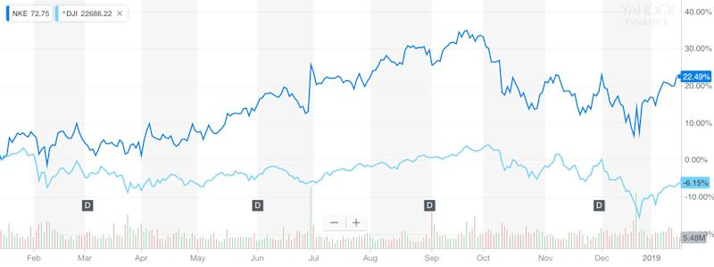 Nike outperformed the Dow Jones Industrial Average over the last year. Source: Yahoo Finance