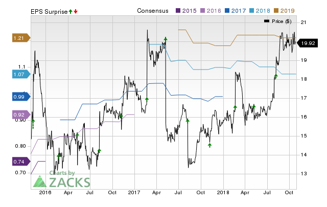 Hackett Group (HCKT) doesn't possess the right combination of the two key ingredients for a likely earnings beat in its upcoming report. Get prepared with the key expectations.