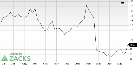 MiMedx Group (MDXG) shares rose more than 11% in the last trading session, amid huge volumes.