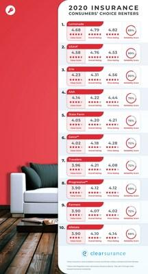 Clearsurance.com 2020 Top 10 Consumers' Choice Rankings for Renters Insurance