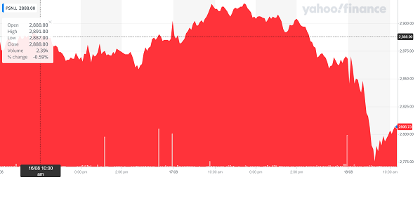 Persimmon's stock was down on Wednesday morning. Chart: Yahoo Finance UK