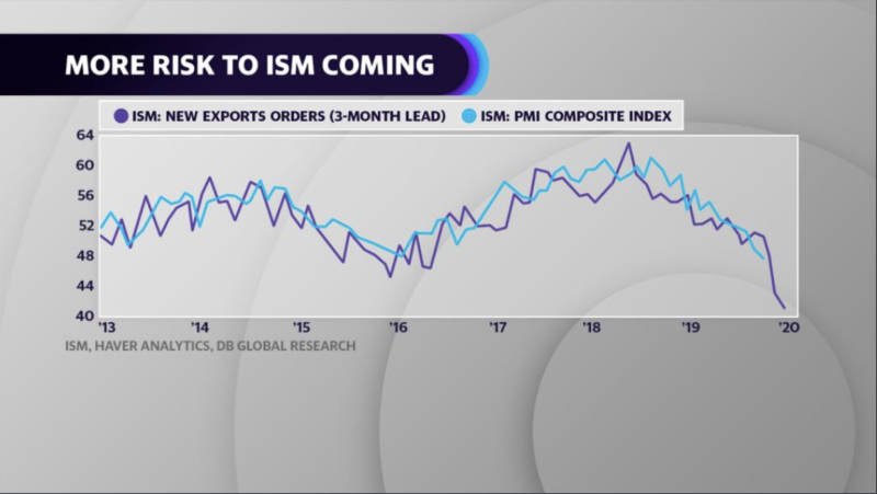 ISM lNew Exports Orders (3-Month Lead) vs ISM: PMI Compositie Index
